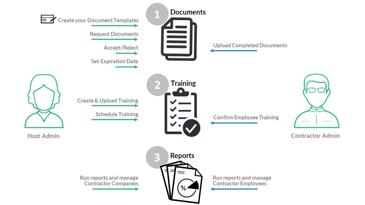 eSafety Contractor software